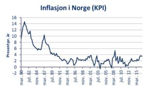 inflasjon-i-norge