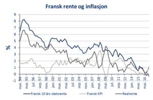 fransk-rente-og-inflasjon