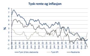 tysk-rente-og-inflasjon