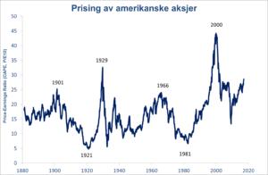 prising-av-amerikanske-aksjer