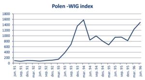 polen-wig-index